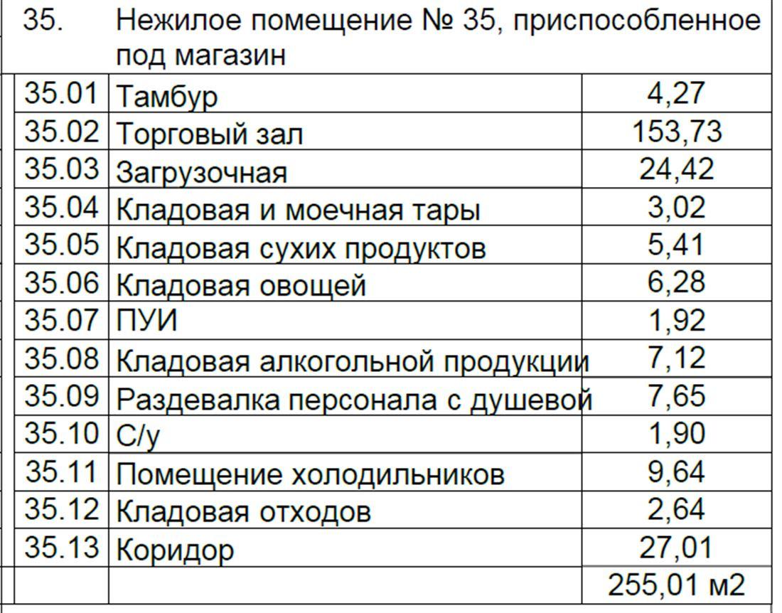 Retail на продажу по адресу Россия, Московская область, Москва, ул Производственная, д. вл.6